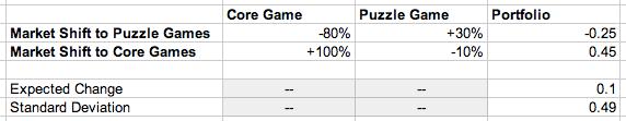 market_shift_to_puzzle_games_portfolio