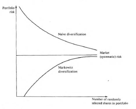 markowitz_vs_naive_diversification