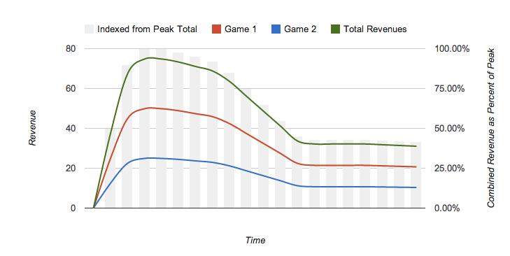 revenue_graph_1_same_time
