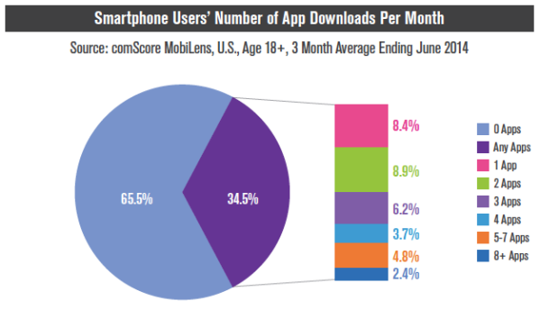number_of_apps_per_month