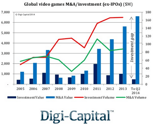 games_industry_investment_digi_capital