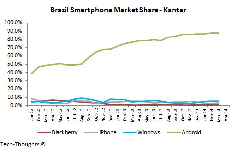 Brazil-Smartphone-Market-Share