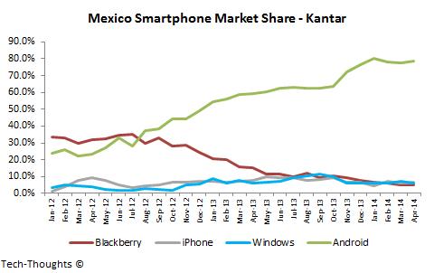 Mexico-Smartphone-Market-Share