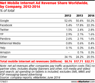 mobile_ad_network_market_share