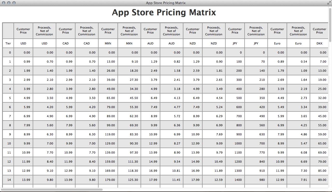 pricing matrix template excel