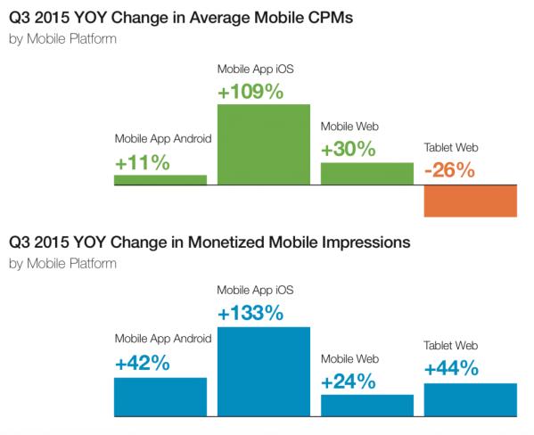 monetized_mobile_impressions_by_platform