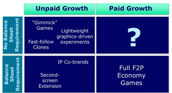 quadrants_f2p_marketing_strategies