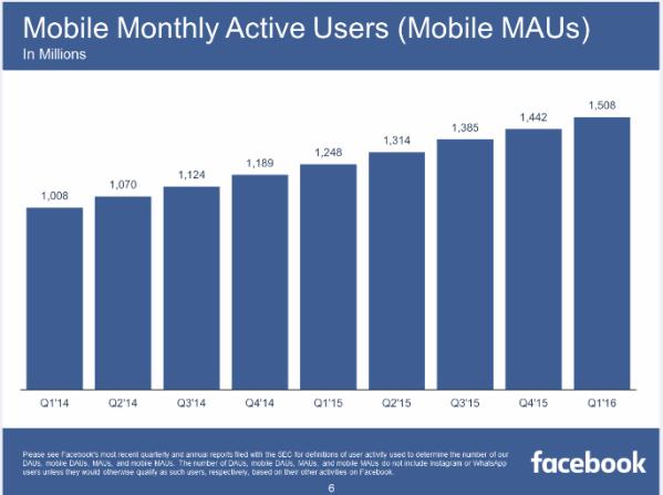 mobile-MAU
