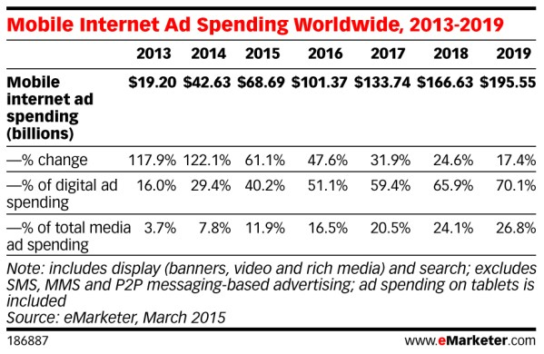 eMarketer-Mobile-Internet-ad-spending-worldwide-2013-2019