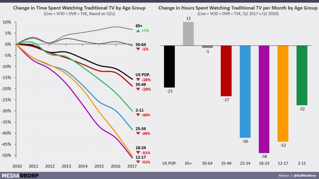3 consequences of the mobile advertising duopoly - TV subscriptions decreasing - 3 consequences of the mobile advertising duopoly