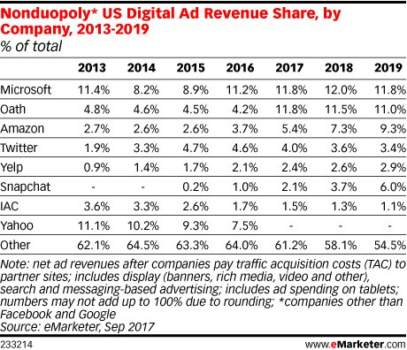 - non duopoly market share - Can Amazon upset the advertising duopoly?