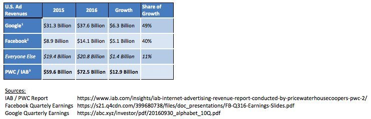 - us ad revenue growth - Can Amazon upset the advertising duopoly?