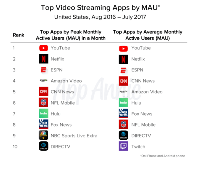 - top video apps by mau - Understanding Instagram's attack on YouTube