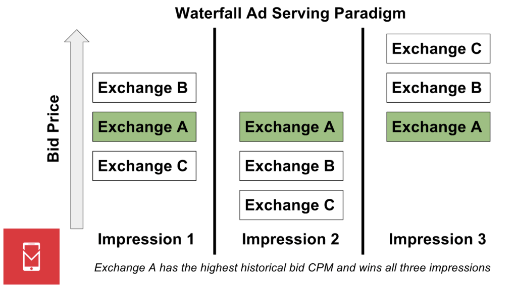 - waterfall paradigm MOBILE DEV MEMO - What is a first-price auction?