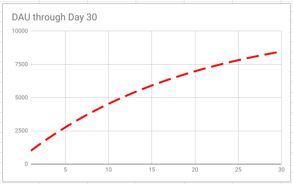 - 30dayDAU - Monthly user churn is a terrible metric
