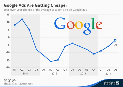 chartoftheday_2840_change_of_the_average_cost_per_click_on_Google_ads_n