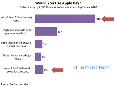 would you use apple pay-3