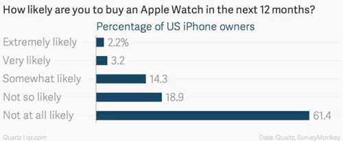 how-likely-are-you-to-buy-an-apple-watch-in-the-next-12-months-percentage-of-us-iphone-owners_chartbuilder