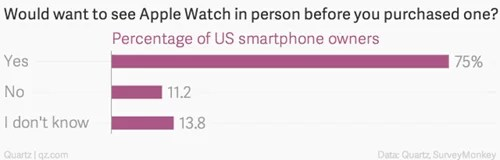 would-want-to-see-apple-watch-in-person-before-you-purchased-one-percentage-of-us-smartphone-owners_chartbuilder