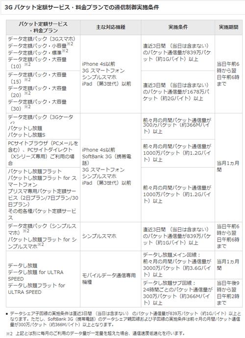 softbank速度規制2_20141209