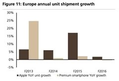 the-premium-smartphone-market-was-flat-in-europe-apple-grew-2-improving-its-market-share-to-40-from-39
