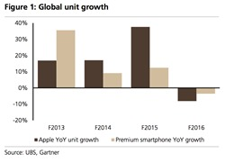 ubs-says-global-premium-phone-shipments-were-down-4-for-apples-f16-with-apple-underperforming-the-market-at-down-8