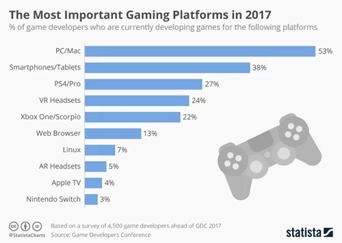 chartoftheday_8525_most_important_gaming_platforms_n