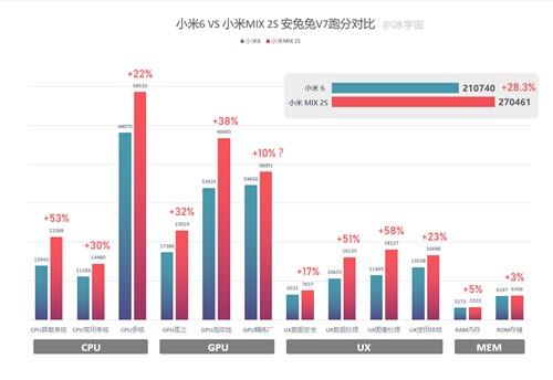 Xiaomi-Mi-MIX-2s-vs-Xiaomi-Mi6