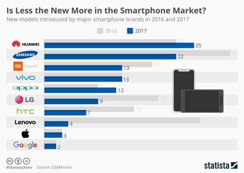 chartoftheday_8260_smartphone_releases_in_2016_n