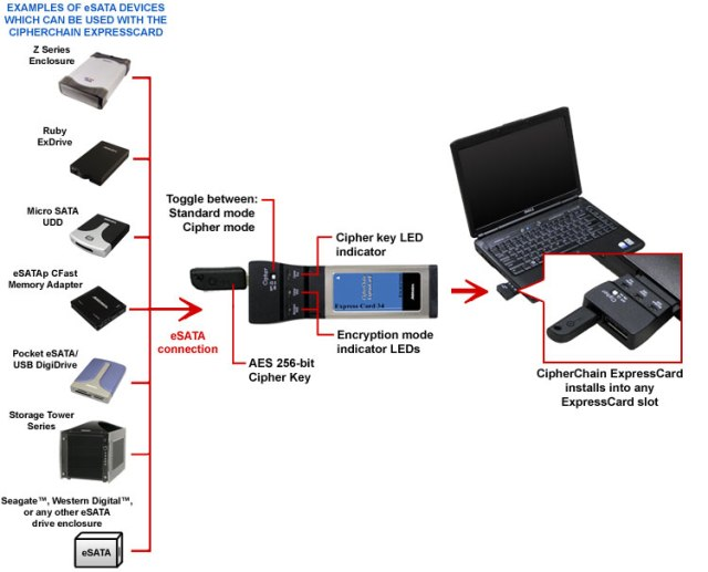 CCHESEXC34_product_tree CipherChain Expresscard encrypts any external hard drives data
