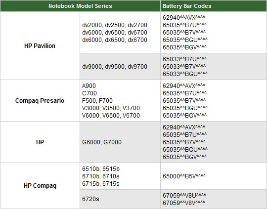 hp-laptop-recall-20100520-540 HP's exploding batteries are back, new recall for notebooks