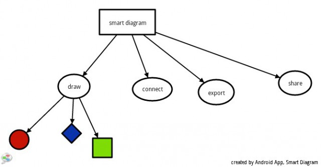 smart-diagram-sample-640x333 Smart Diagram for Android goes with the flow