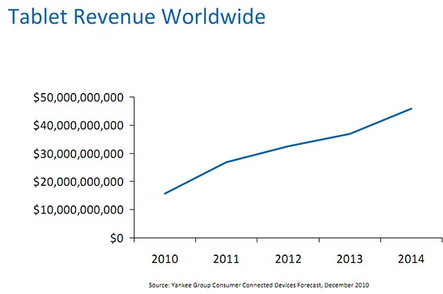 tablet-rev-1 Tablet market to explode to $46 Billion worldwide by 2014