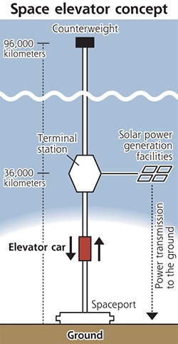 space-elevator1 Space Elevator Concept From Japan