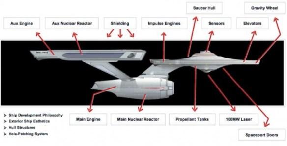 120514-enterprise2-640x326 Wanna Be Star Trek USS Enterprise Could Be Built for 1 Trillion, No Warp Speed