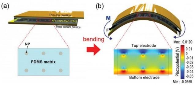 pn1-640x286 KAIST's Low Cost Piezoelectric Nanogenerator