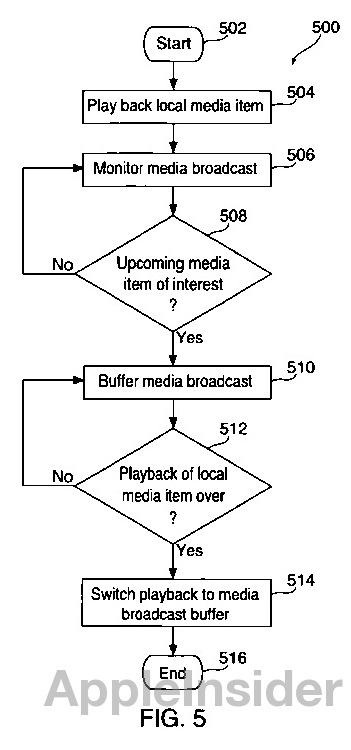 12.08.21-Patent-3 Apple Patent will Destroy Annoying TV Commercials with your own content