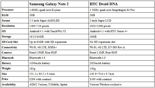 note2-vs-dna HTC Droid DNA versus Samsung Galaxy Note 2