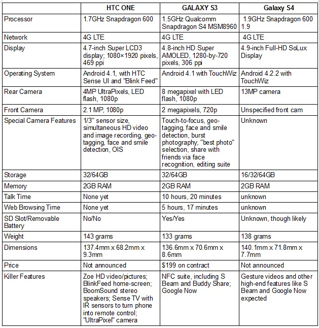 htc-spec-sheet HTC One versus Samsung Galaxy S4: Can HTC Compete Against the S4?