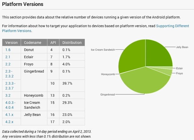 android-stats-april2 Google Updates Android Dashboard to Count Active Users