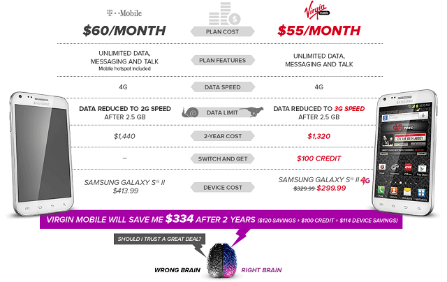 t-mobile-virgin-chart Virgin Mobile Trying To Attract T-Mobile Customers With $100 Prepaid Credit Offer And A Creepy Ad