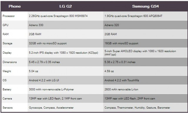 fixed-chart-640x385 Samsung Galaxy S4 vs LG G2: How do they Stack Up?