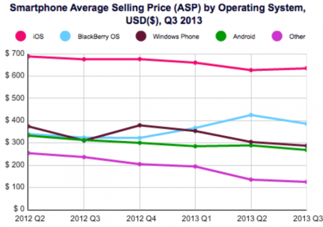 131112-ios1-640x450 iOS Keeps Losing Market Share, But Increases Shipment Volumes