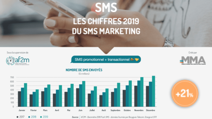 sms marketing 2019