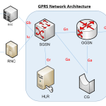 Your Guide to GPRS network architecture