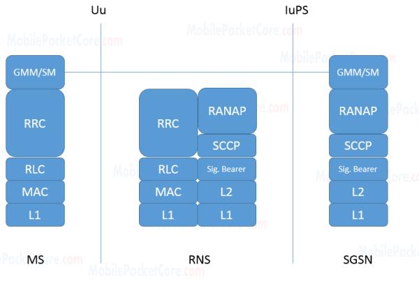 MS - SGSN control plan GPRS interfaces in 3G