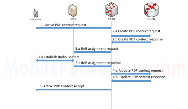 PDP context activation procedure