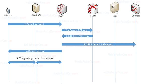 GPRS Detach (MS initiated)
