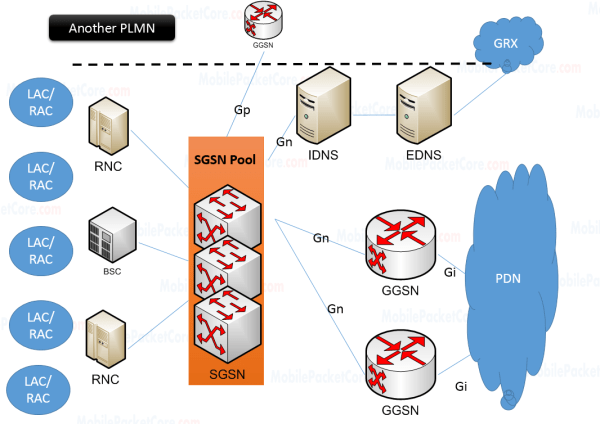 DNS and GGSN selection in GPRS