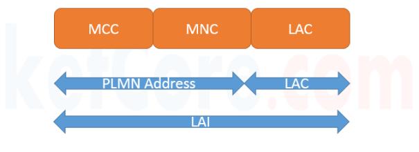 Location Area Identifier
